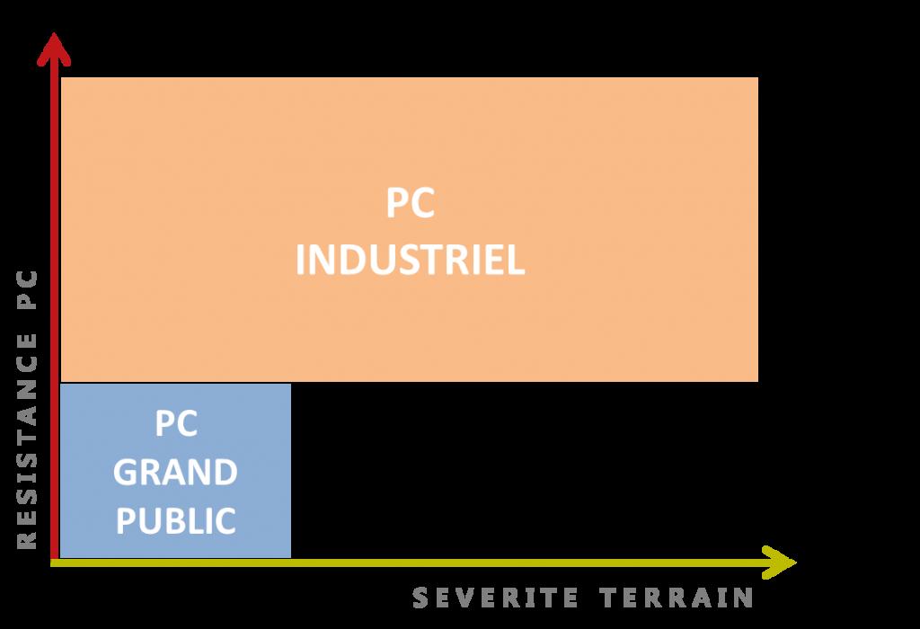 pc-industriel-grand-public-comparaison