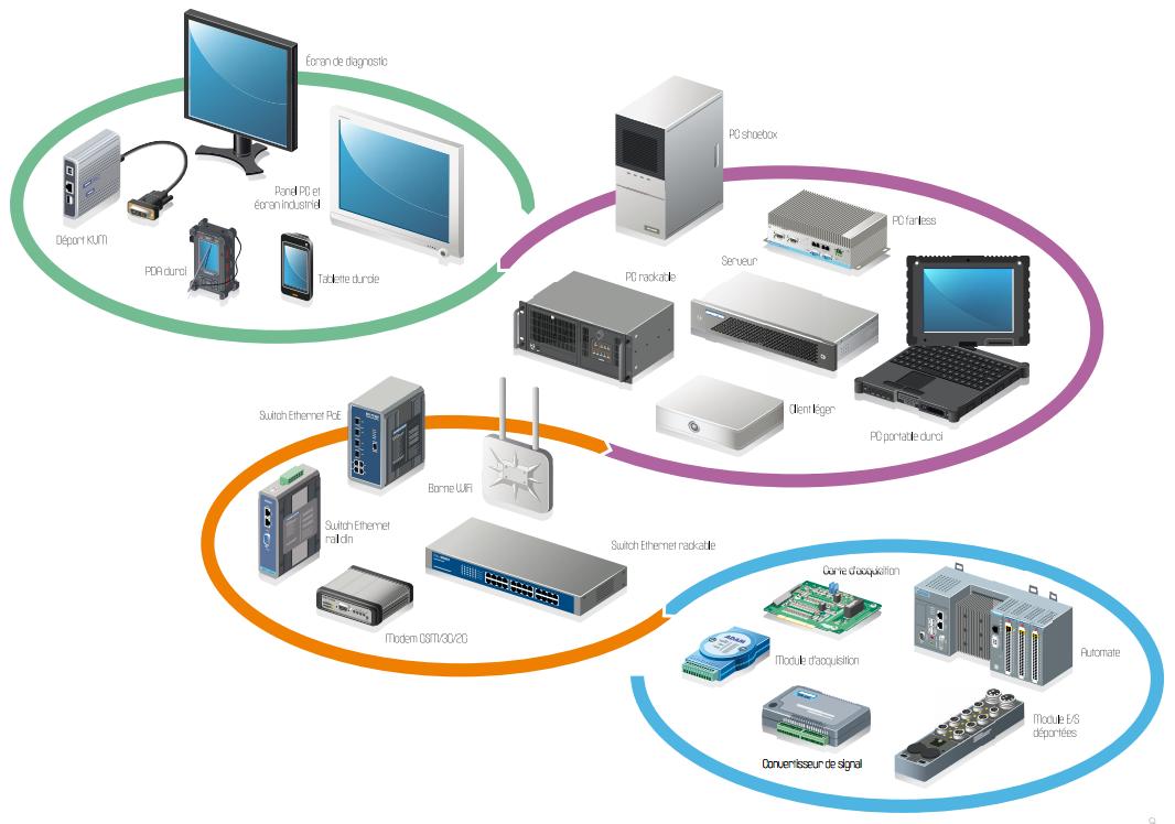 Informatique industrielle et automation