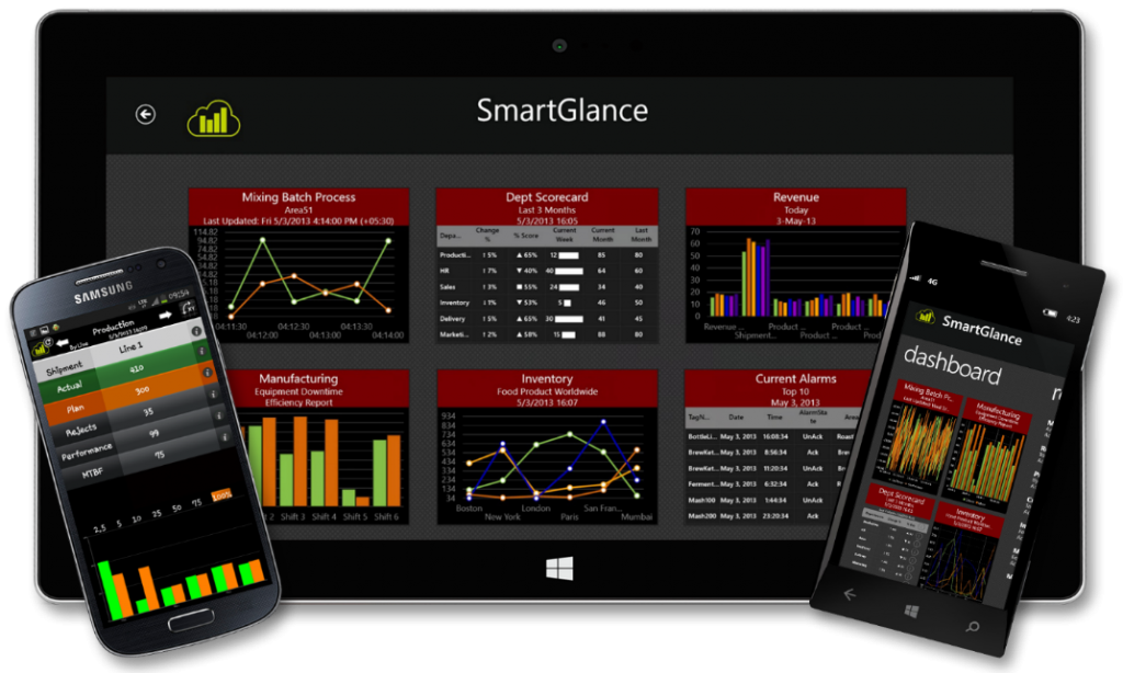 smartglance wonderware