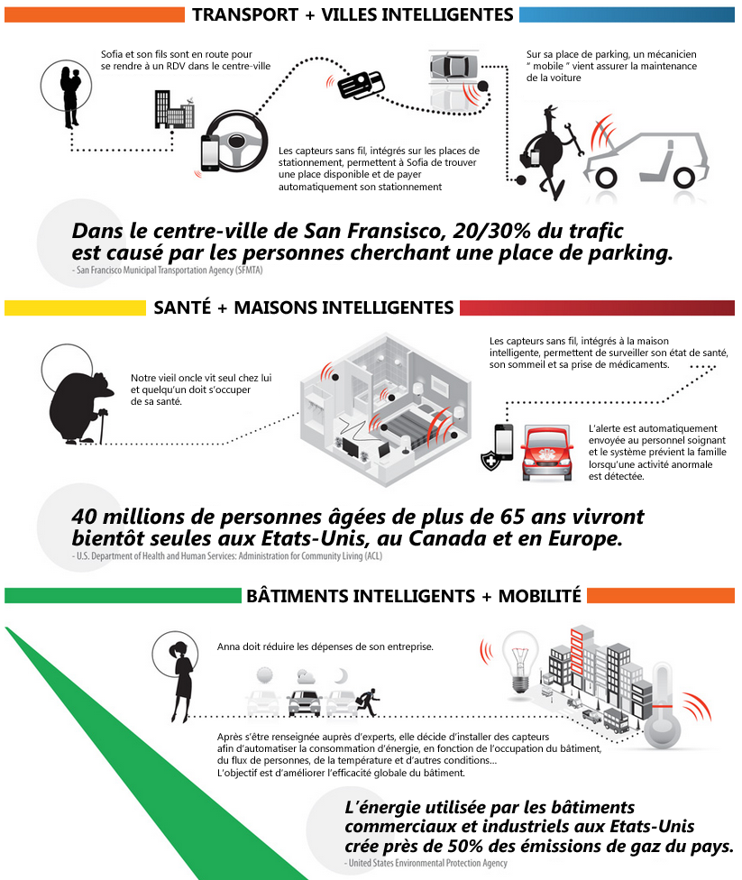 Application IoT et M2M