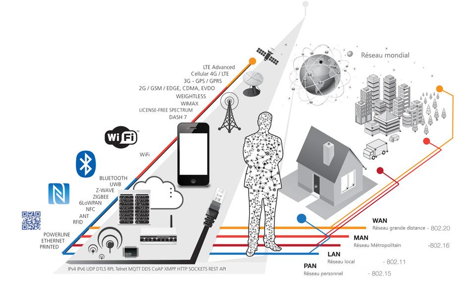 Les réseaux M2M