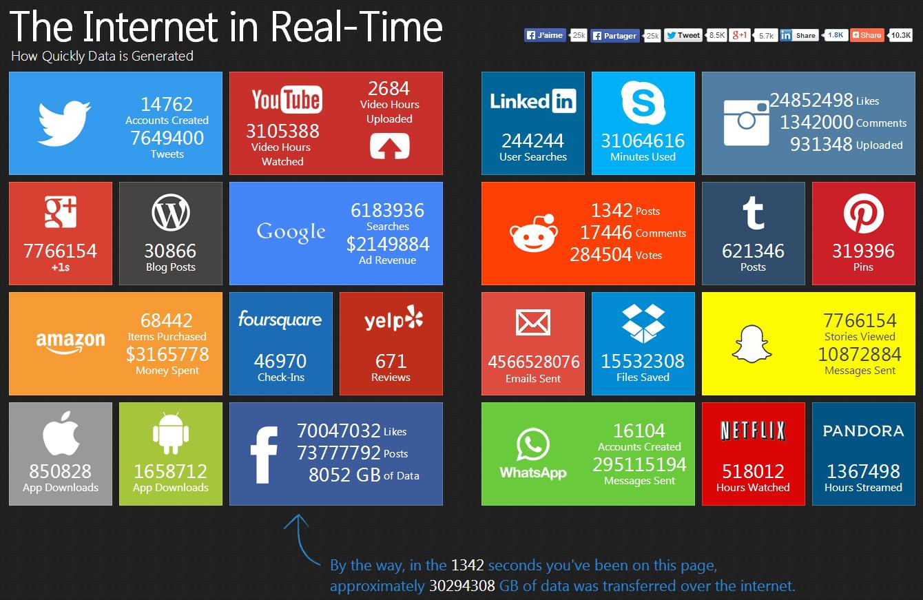 Big Data Internet temps réel