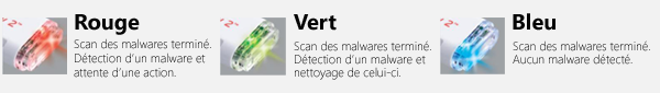 Scan Portable Security