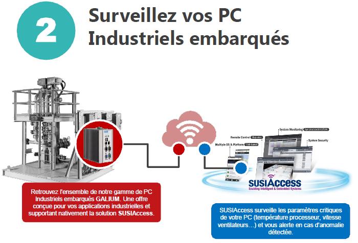 M2M et surveillance PC embarqués