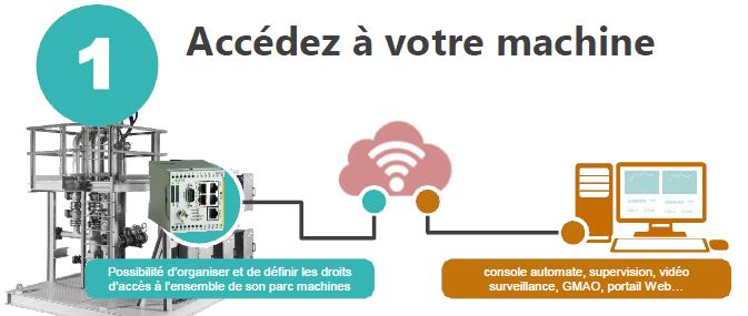 M2M et l'accès à distance à la machine
