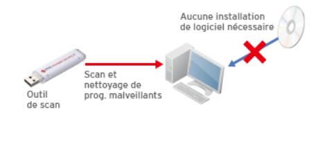 Cybersécurité Trend Micro Scan