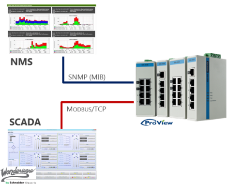 ProView NMS SCADA