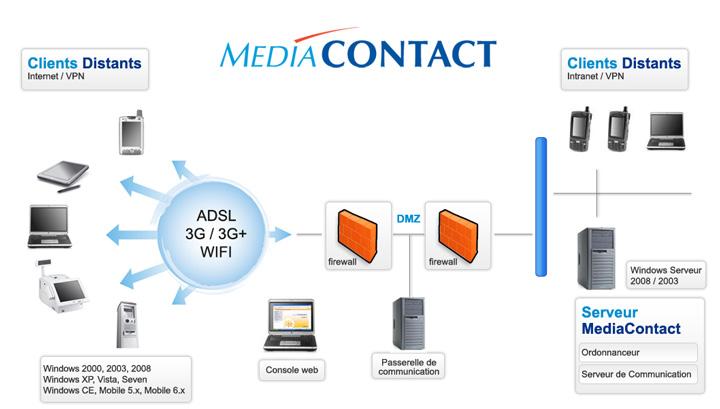 Mediacontact fonctionnement