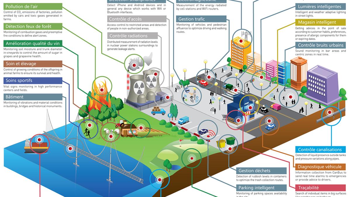 Capteurs intelligents Libelium : plus de 50 capteurs, plus de 1 000 idées innovantes