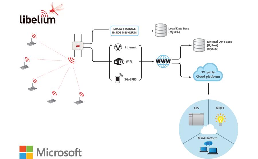 Microsoft Azure Libelium