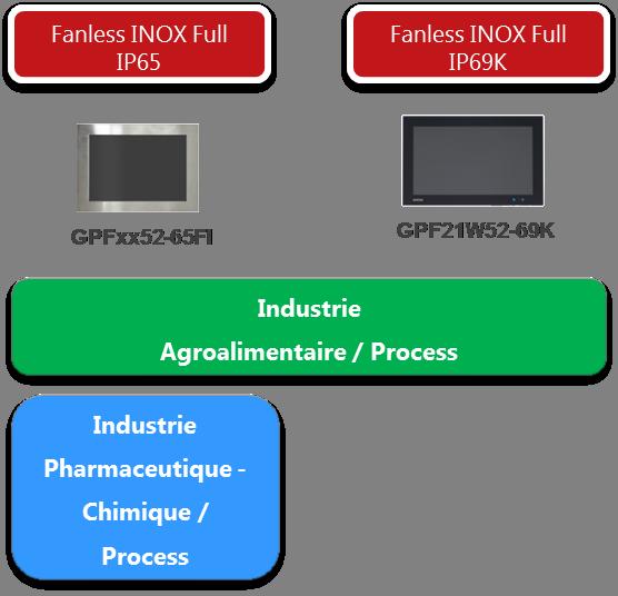 Panel PC Inox