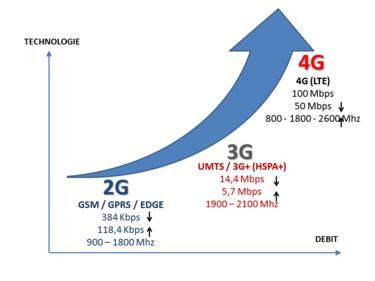 Fréquence débit 4G 3G