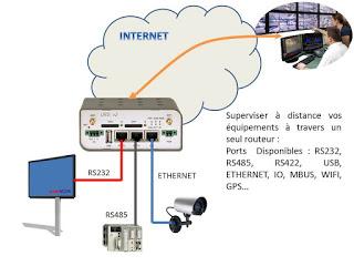 Adressage IP Routeur 3G