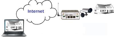 Caméra IP Routeur 3G