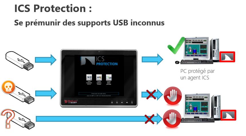 ICS Protection cybersécurité