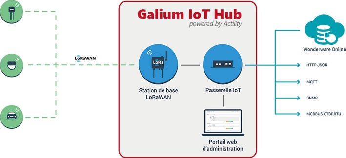 Galium IoT Hub Wonderware Online