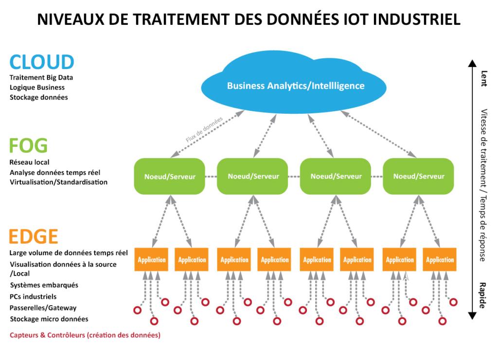 Architecture IoT Traitement données