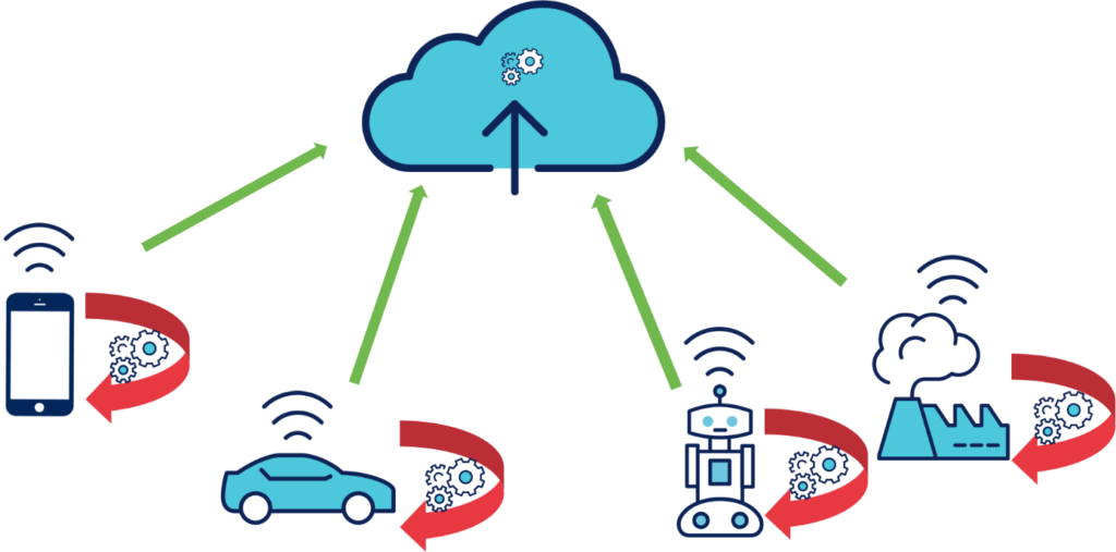 Cloud véhicule autonome
