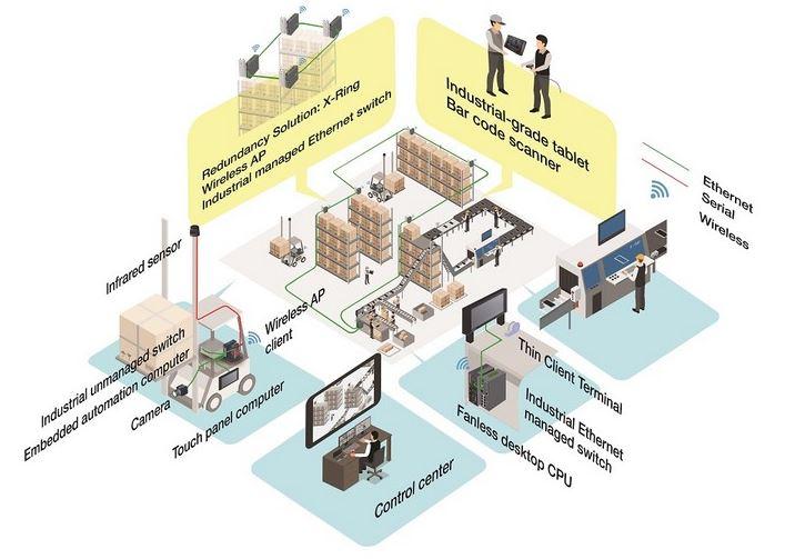 Advantech Architecture logistique