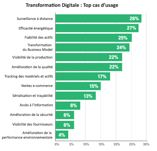 Cas d'usage Transformation Digitale