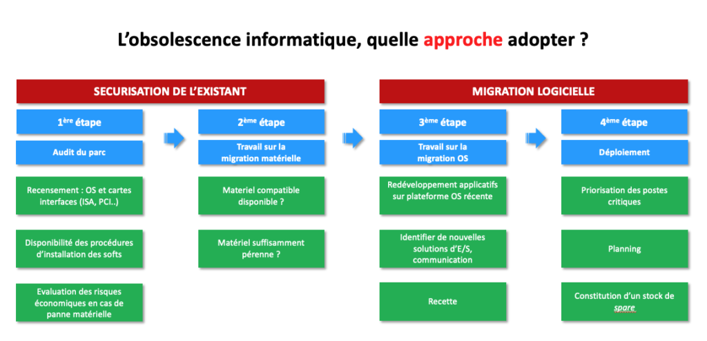 Obsolescence Informatique Quelle Approche Adopter