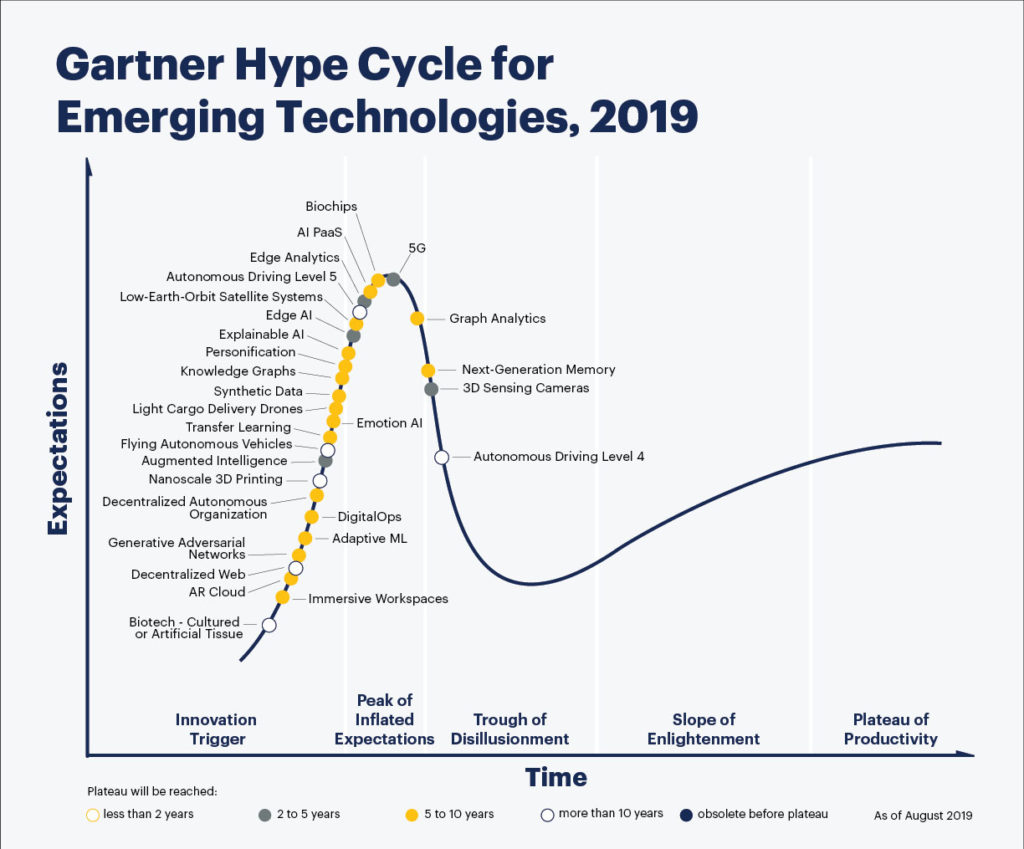 5G Gartner Hype Cycle technologies émergentes
