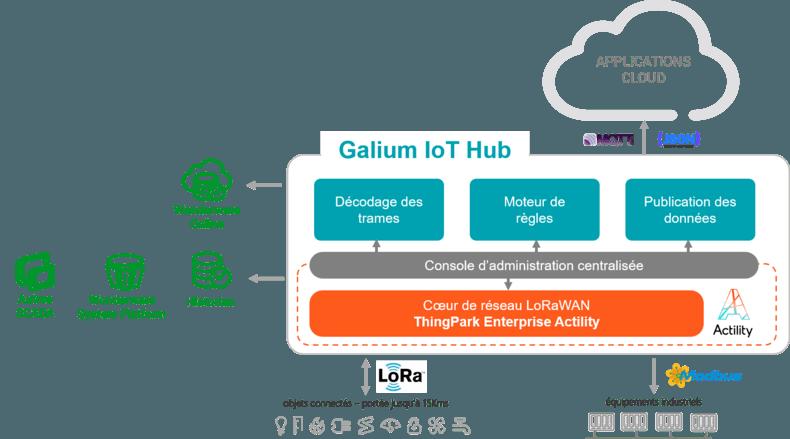 galium-iot-hub